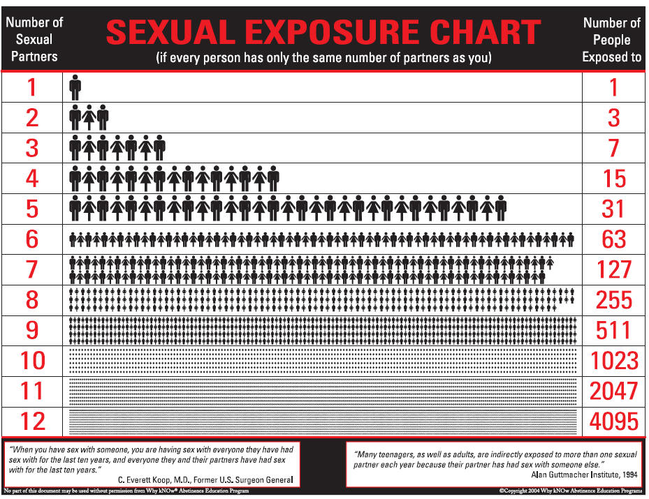 Sexual partners chart